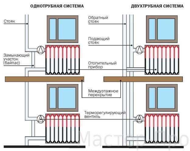 Установка вентиляции и отопления